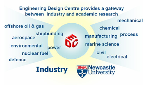 Image of: Diagram of EDC linkage between industry and academics