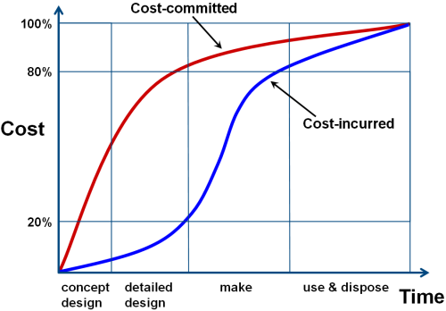 Image of: Cost-committed and cost-incurred
