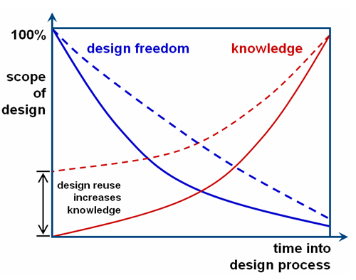 Image of: Relationship between design freedom and knowledge