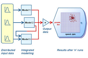 Image of: Monte Carlo simulation using integrated modelling