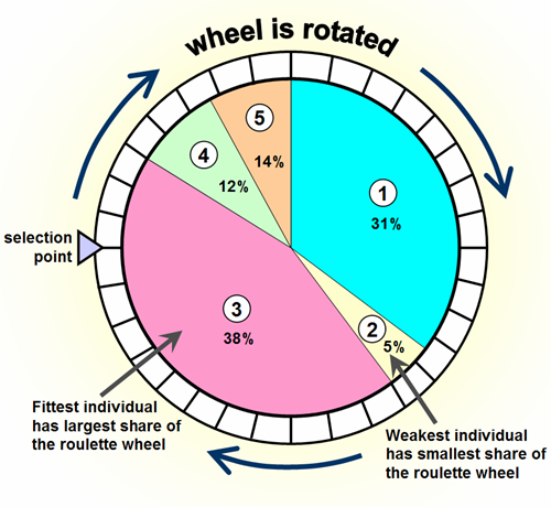 Image of: Fig 2. Roulette wheel approach: based on fitness