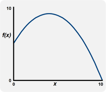 Graphical representation of this function