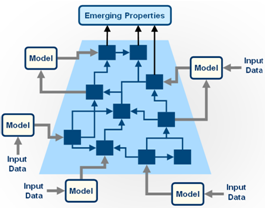 Image of: Fig 5. Conceptual view of a modelling framework