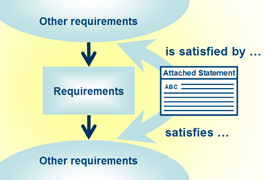 Image of: Fig 1. Statement describing a requirements link