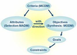 Image of: Fig 1. Multiple Criteria Decision Making