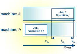 Image of: Fig 1. Sequential operations on different machines