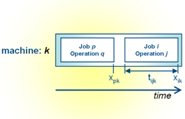Image of: Fig 2. Sequential operations on the same machine