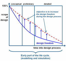 Image of: Fig 1. Design freedom in the early design stage